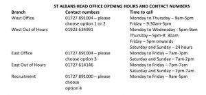St Albans Care Agency